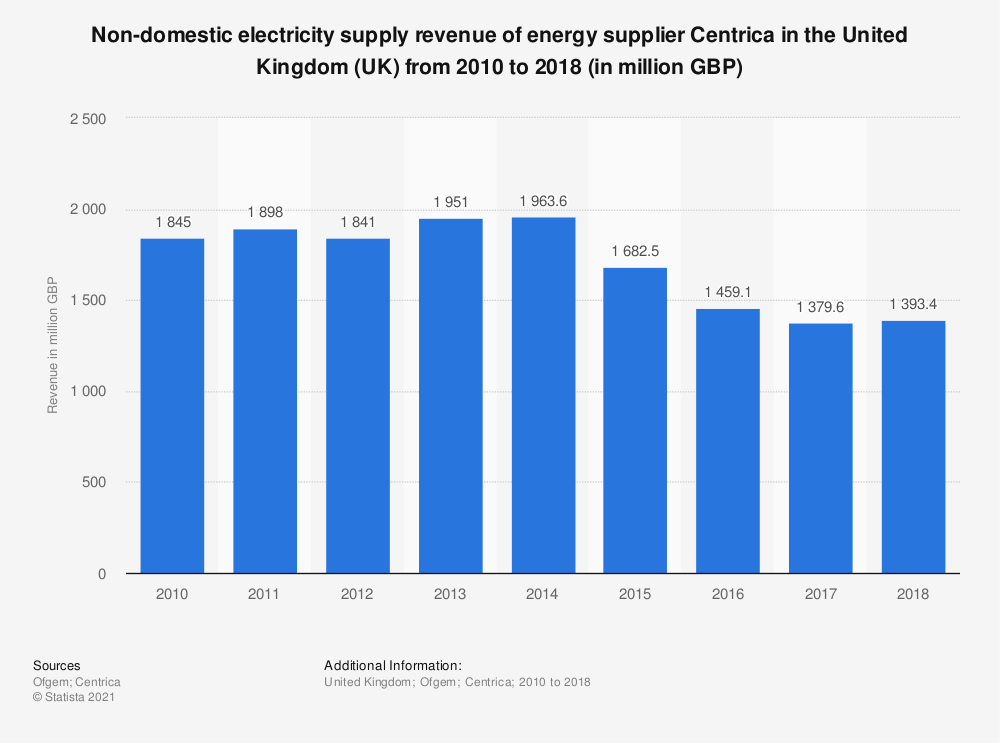 Statistic: Non-domestic electricity supply revenue of energy supplier Centrica in the United Kingdom (UK) from 2010 to 2018 (in million GBP) | Statista