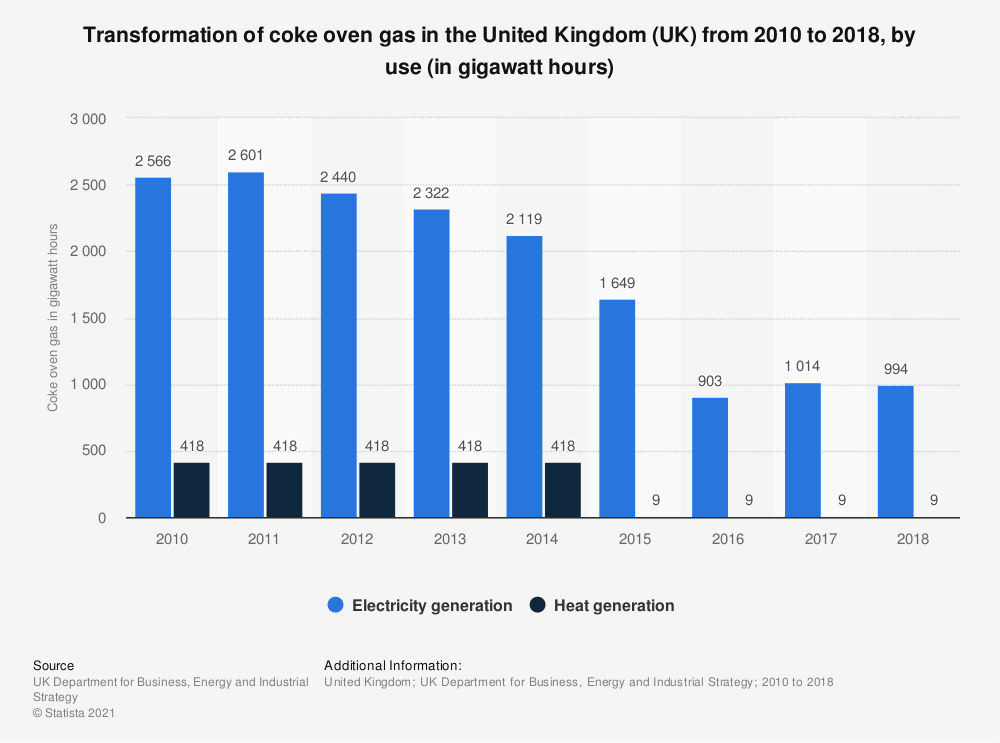 Statistic: Transformation of coke oven gas in the United Kingdom (UK) from 2010 to 2018, by use (in gigawatt hours) | Statista