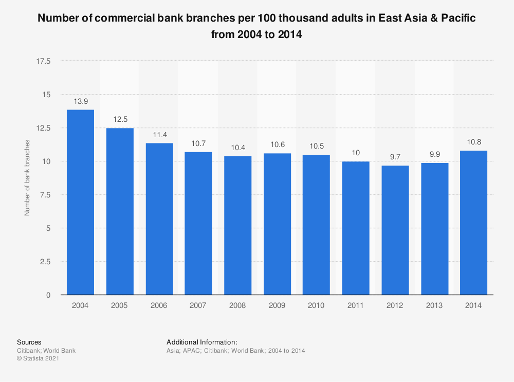 Statistic: Number of commercial bank branches per 100 thousand adults in East Asia & Pacific from 2004 to 2014 | Statista