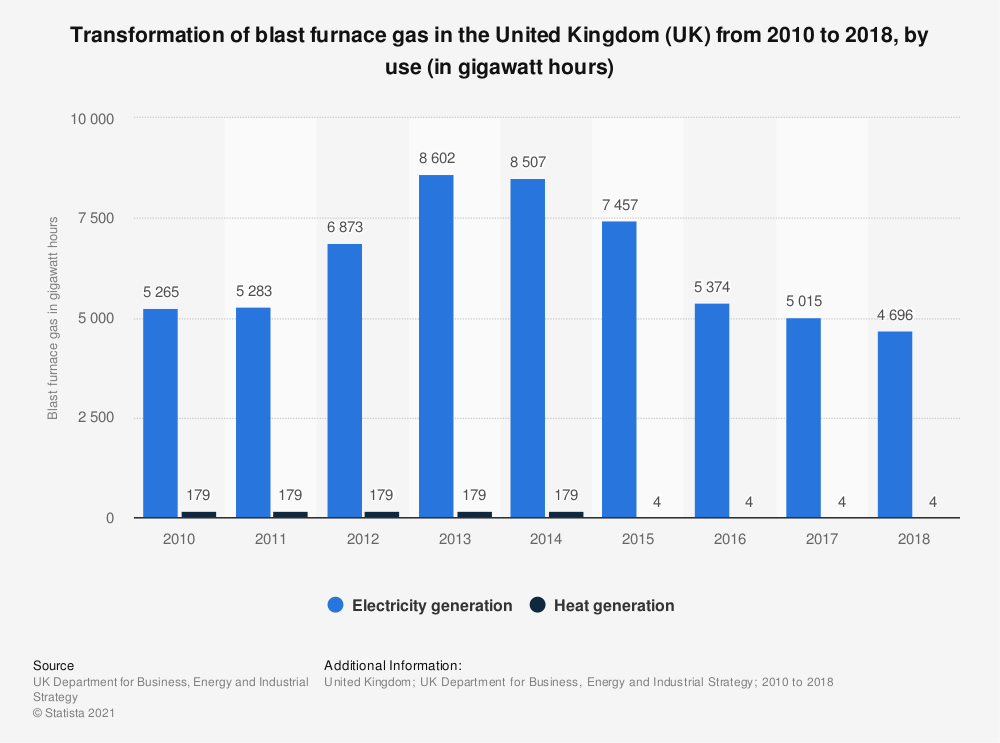 Statistic: Transformation of blast furnace gas in the United Kingdom (UK) from 2010 to 2017, by use (in gigawatt hours) | Statista