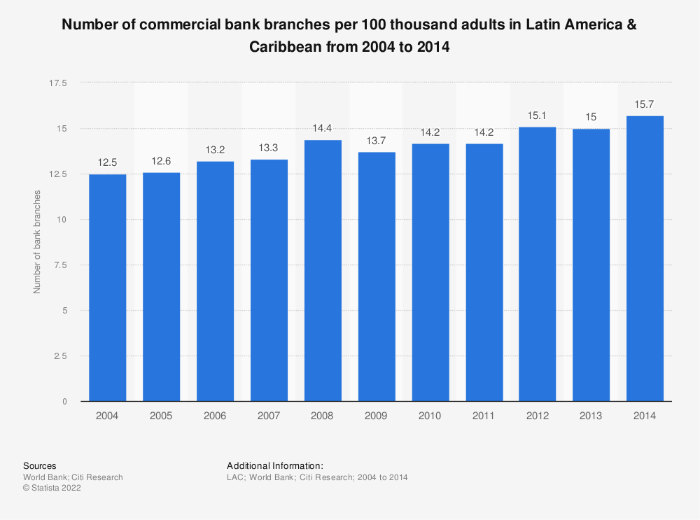 Statistic: Number of commercial bank branches per 100 thousand adults in Latin America & Caribbean from 2004 to 2014 | Statista