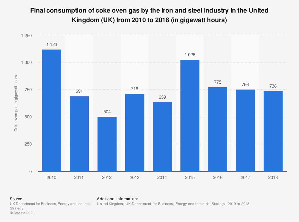 Statistic: Final consumption of coke oven gas by the iron and steel industry in the United Kingdom (UK) from 2010 to 2017 (in gigawatt hours) | Statista