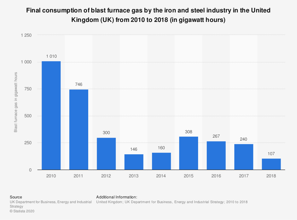 Statistic: Final consumption of blast furnace gas by the iron and steel industry in the United Kingdom (UK) from 2010 to 2017 (in gigawatt hours) | Statista