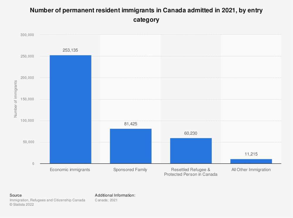 Statistic: Number of permanent resident immigrants in Canada in 2016, by entry category | Statista