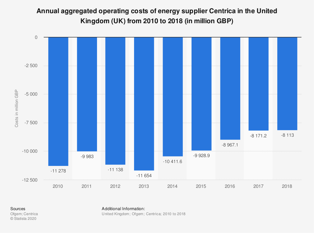 Statistic: Annual aggregated operating costs of energy supplier Centrica in the United Kingdom (UK) from 2010 to 2018 (in million GBP) | Statista