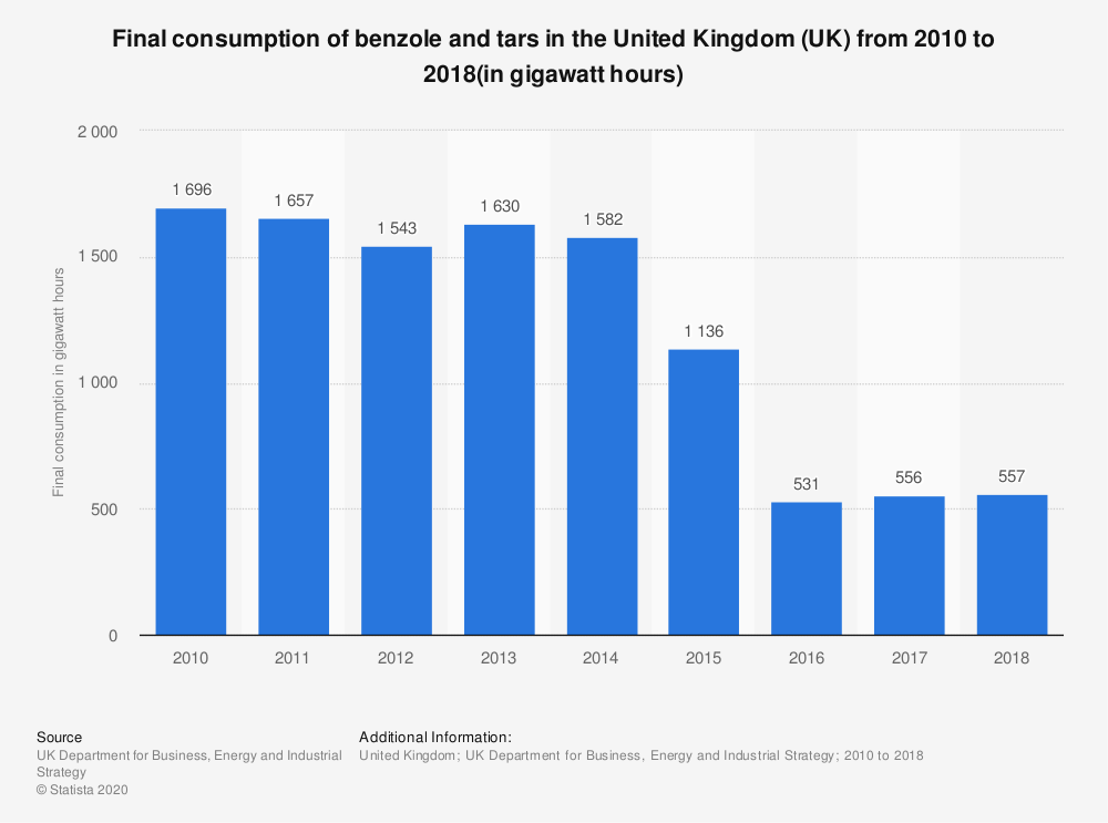 Statistic: Final consumption of benzole and tars in the United Kingdom (UK) from 2010 to 2018(in gigawatt hours) | Statista