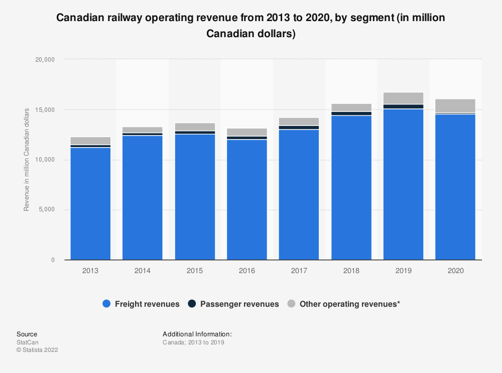 Statistic: Canadian railway operating revenue from 2013 to 2018, by segment (in million Canadian dollars) | Statista