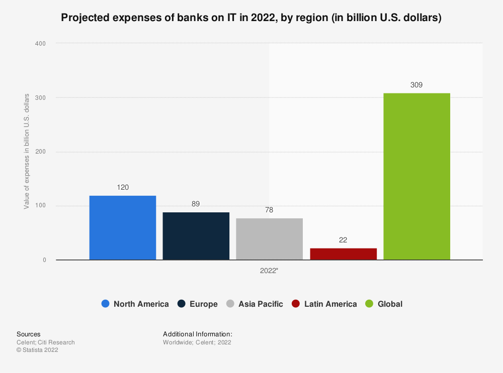 Statistic: Projected expenses of banks on IT in 2021, by region (in billion U.S. dollars) | Statista