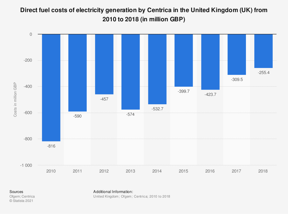 Statistic: Centrica direct fuel costs of electricity generation in the United Kingdom (UK) from 2010 to 2018 (in million GBP) | Statista