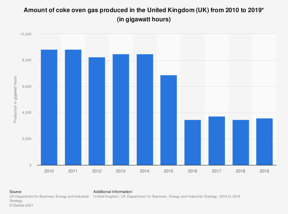 Statistic: Amount of coke oven gas produced in the United Kingdom (UK) from 2010 to 2018 (in gigawatt hours) | Statista