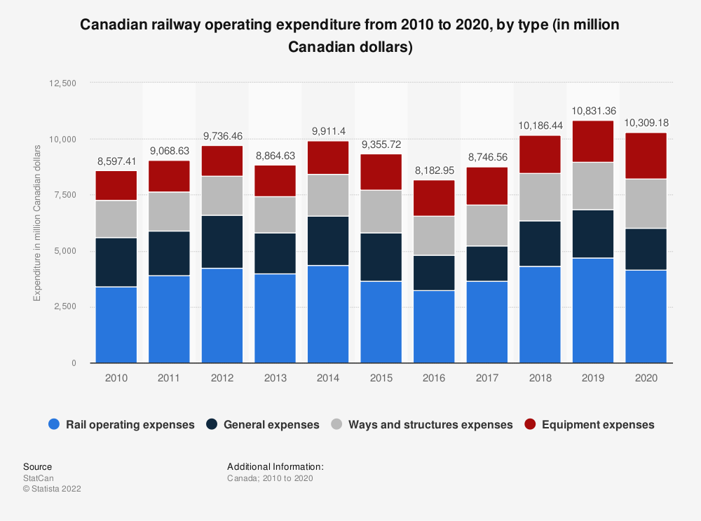 Statistic: Canadian railway operating expenditure from 2010 to 2017, by type (in million Canadian dollars) | Statista