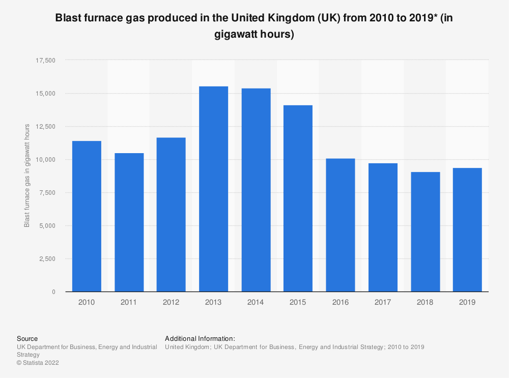Statistic: Blast furnace gas produced in the United Kingdom (UK) from 2010 to 2018 (in gigawatt hours) | Statista