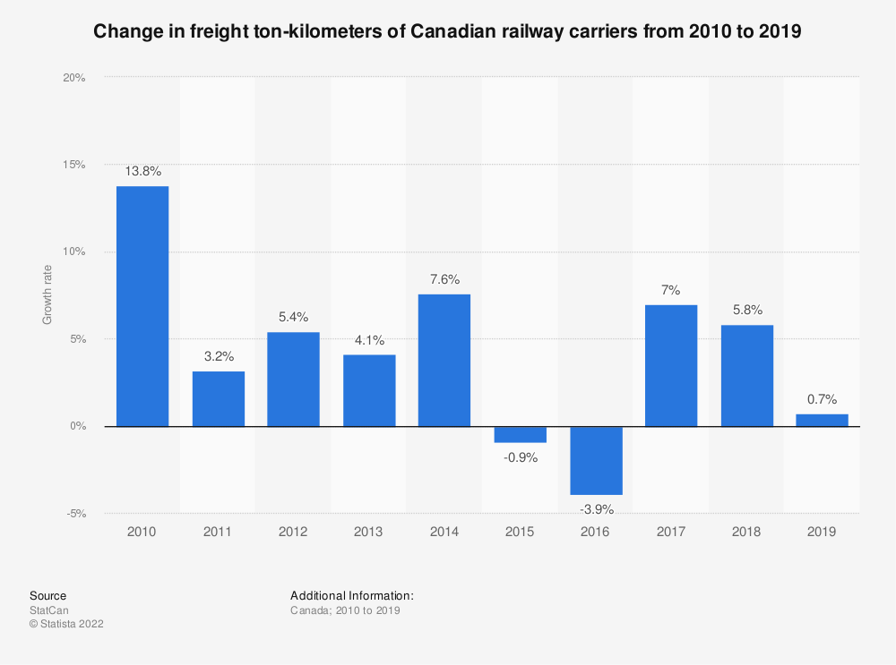 Statistic: Change in freight ton-kilometers of Canadian railway carriers from 2010 to 2018 | Statista