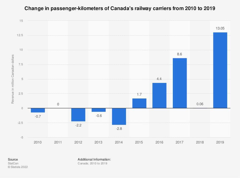 Statistic: Change in passenger-kilometers of Canada's railway carriers from 2010 to 2018 | Statista