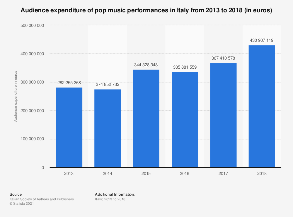 Statistic: Audience expenditure of pop music performances in Italy from 2013 to 2018 (in euros) | Statista