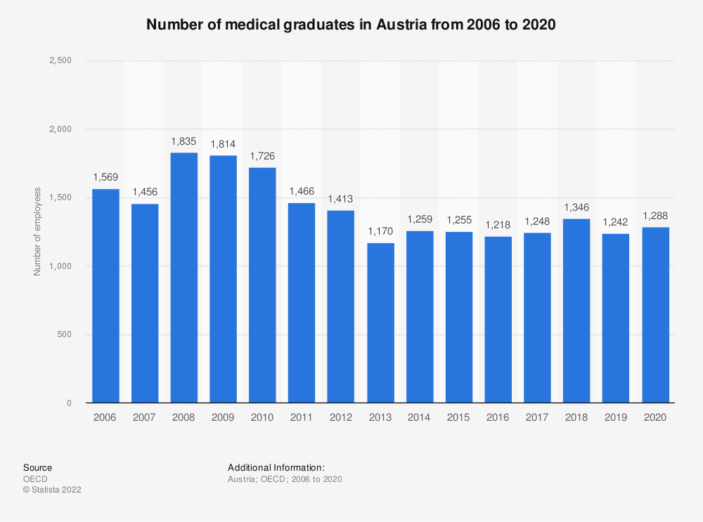 Statistic: Number of medical graduates in Austria from 2000 to 2015   Statista