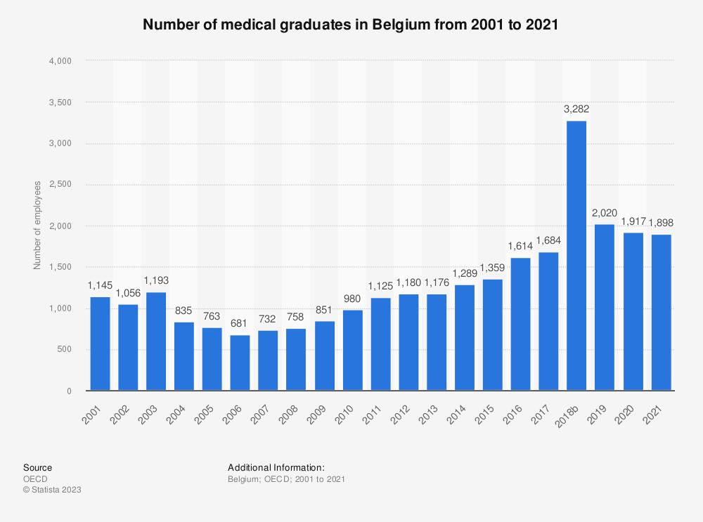 Statistic: Number of medical graduates in Belgium from 2000 to 2017 | Statista