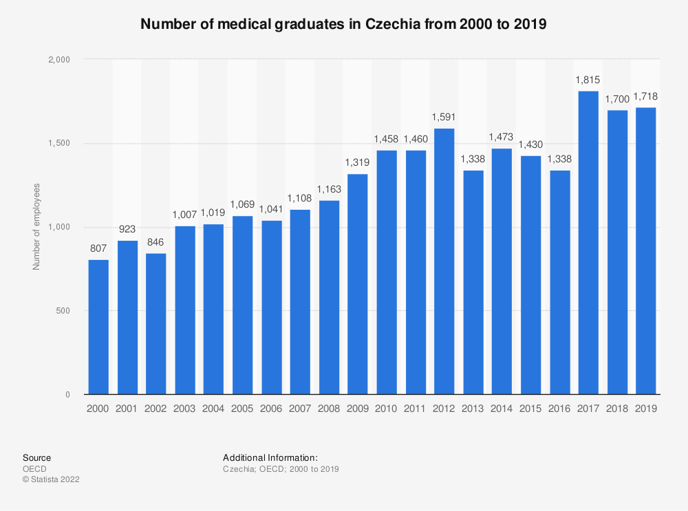 Statistic: Number of medical graduates in the Czech Republic from 2000 to 2016 | Statista
