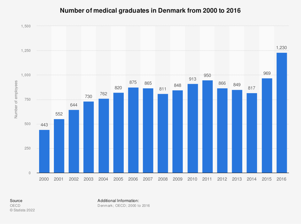 Statistic: Number of medical graduates in Denmark from 2000 to 2015 | Statista