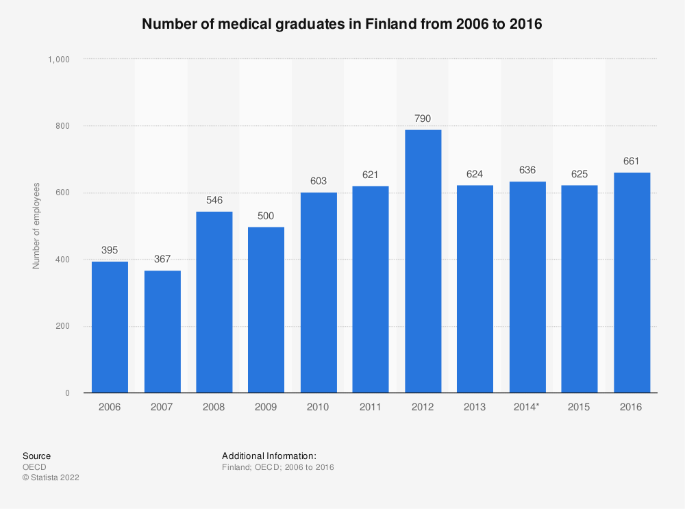 Statistic: Number of medical graduates in Finland from 2006 to 2016  | Statista