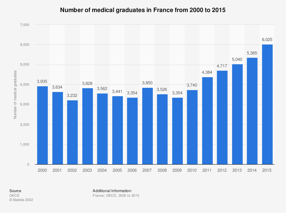 Statistic: Number of medical graduates in France from 2000 to 2015 | Statista