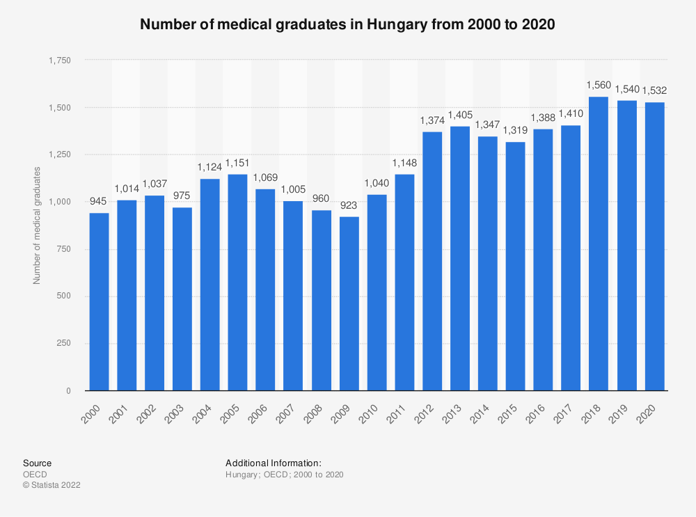 Statistic: Number of medical graduates in Hungary from 2000 to 2016 | Statista