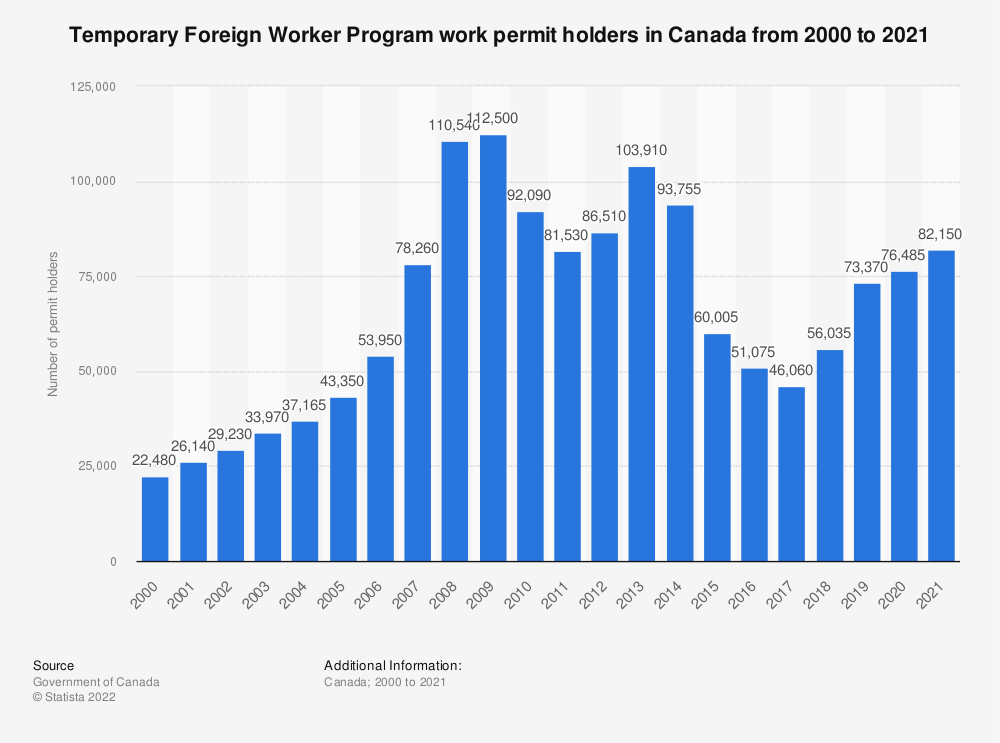 Statistic: Temporary Foreign Worker Program work permit holders in Canada from 2000 to 2016 | Statista