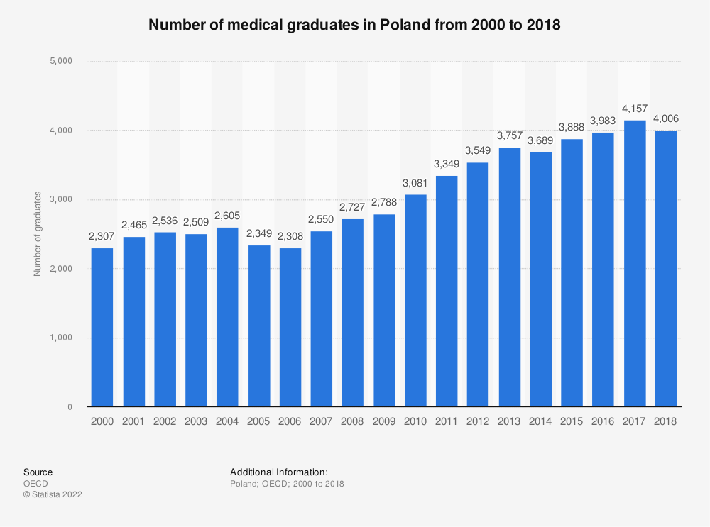 Statistic: Number of medical graduates in Poland from 2000 to 2018 | Statista
