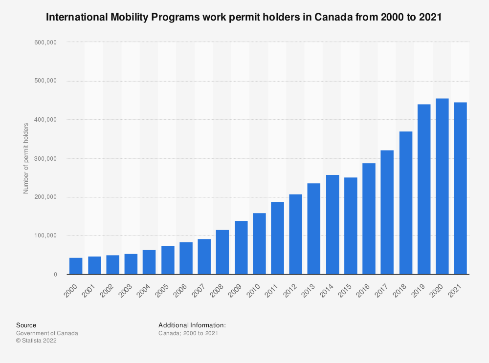 Statistic: International Mobility Programs work permit holders in Canada from 2000 to 2017 | Statista