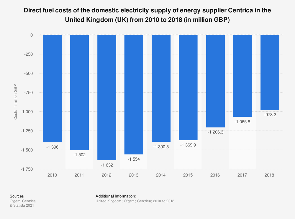 Statistic: Direct fuel costs of the domestic electricity supply of energy supplier Centrica in the UK from 2010 to 2018 (in million GBP) | Statista