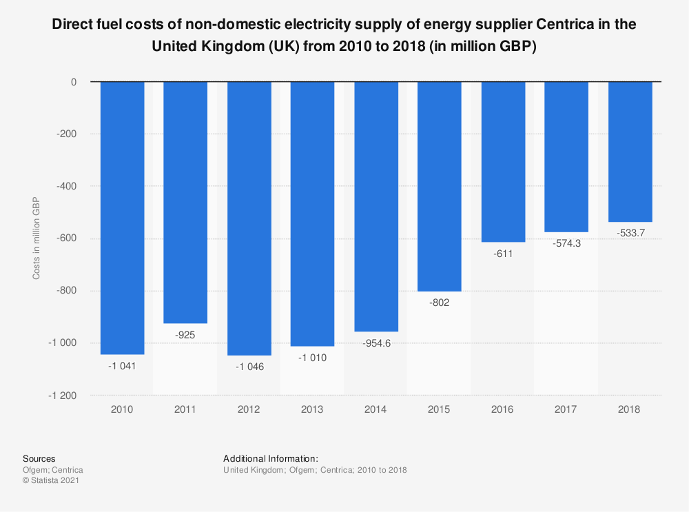 Statistic: Centrica direct fuel costs of non-domestic electricity supply in the United Kingdom (UK) from 2010 to 2018 (in million GBP) | Statista