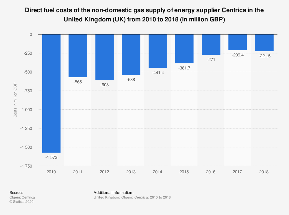 Statistic: Direct fuel costs of the non-domestic gas supply of energy supplier Centrica in the United Kingdom (UK) from 2010 to 2018 (in million GBP)   Statista