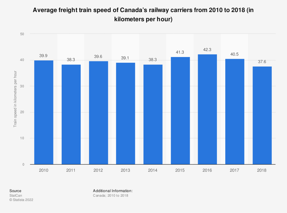 Statistic: Average freight train speed of Canada's railway carriers from 2010 to 2014 (in kilometers per hour) | Statista