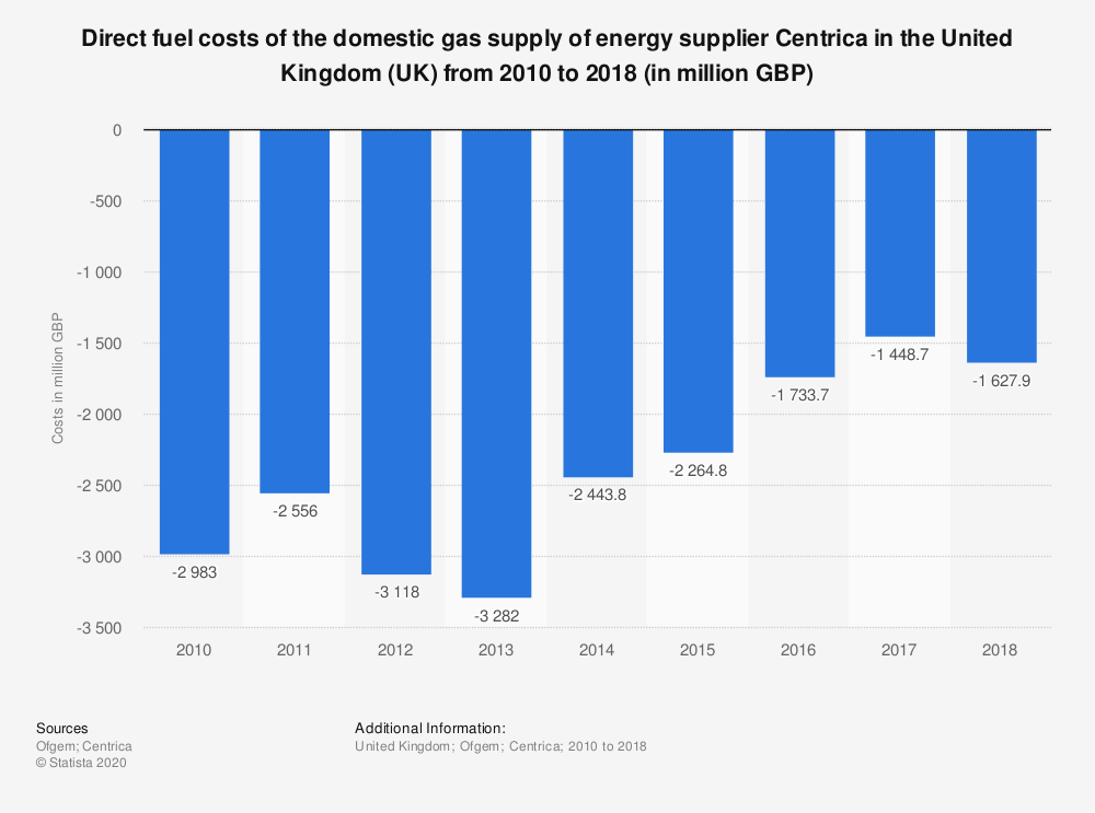 Statistic: Direct fuel costs of the domestic gas supply of energy supplier Centrica in the United Kingdom (UK) from 2010 to 2018 (in million GBP) | Statista