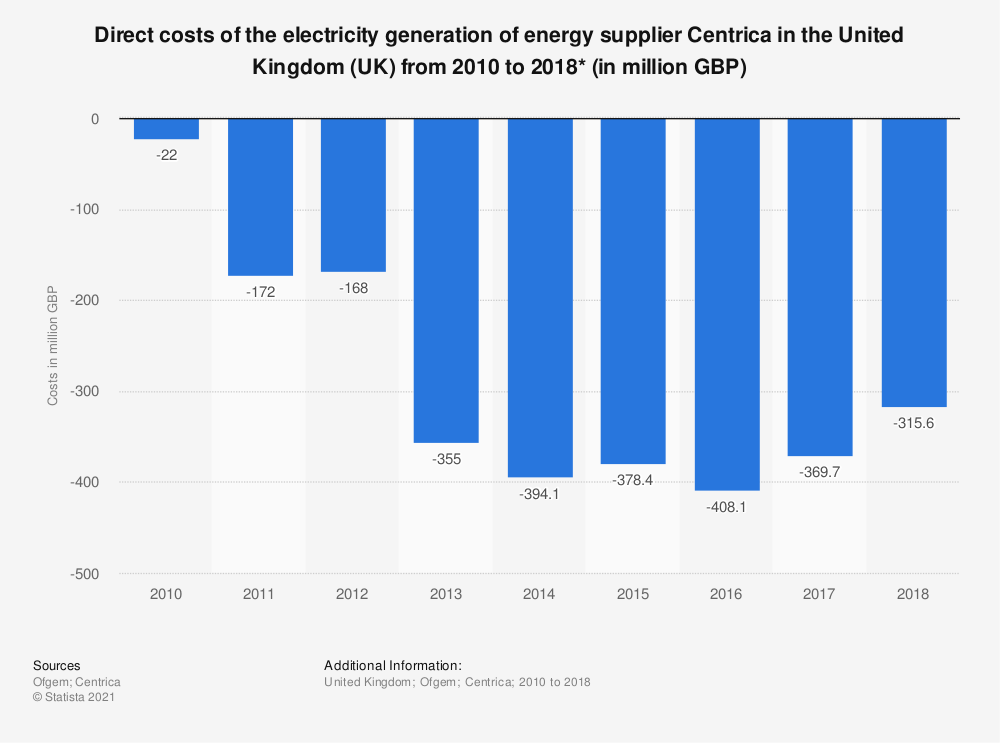 Statistic: Direct costs of the electricity generation of energy supplier Centrica in the United Kingdom (UK) from 2010 to 2018* (in million GBP) | Statista