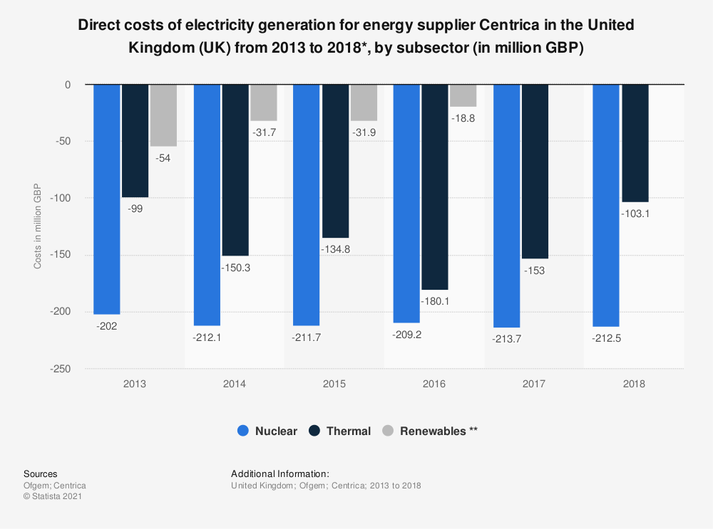 Statistic: Direct costs of electricity generation for energy supplier Centrica in the United Kingdom (UK) from 2013 to 2018*, by subsector (in million GBP) | Statista