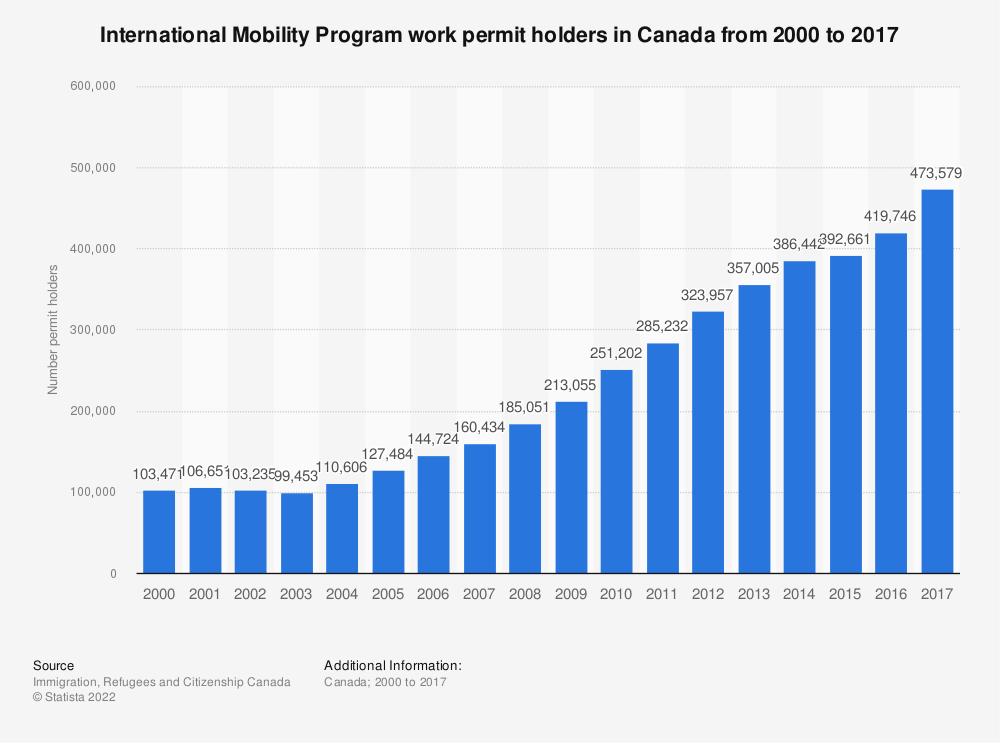 Statistic: International Mobility Program work permit holders in Canada from 2000 to 2017 | Statista