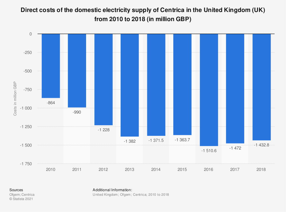 Statistic: Direct costs of the domestic electricity supply of Centrica in the United Kingdom (UK) from 2010 to 2018 (in million GBP) | Statista