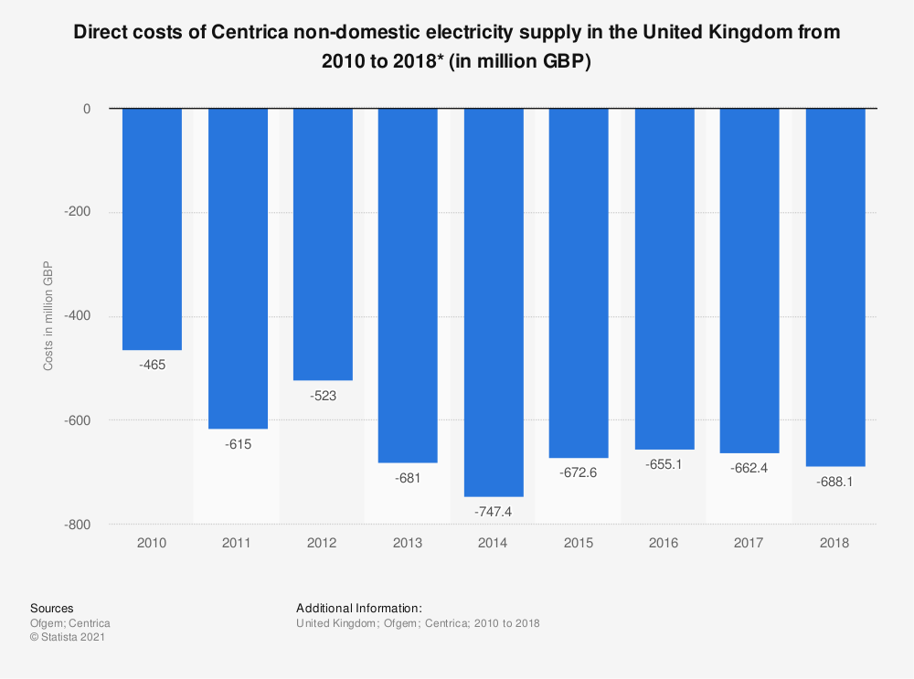 Statistic: Direct costs of Centrica non-domestic electricity supply in the United Kingdom from 2010 to 2018* (in million GBP) | Statista