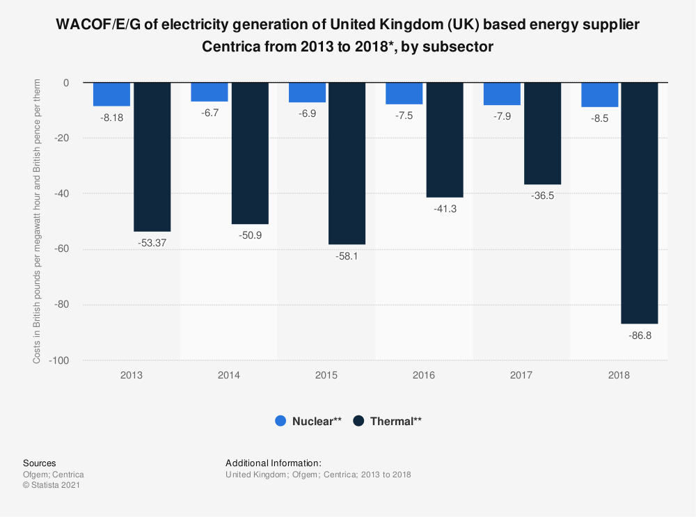 Statistic: WACOF/E/G of electricity generation of United Kingdom (UK) based energy supplier Centrica from 2013 to 2018*, by subsector | Statista