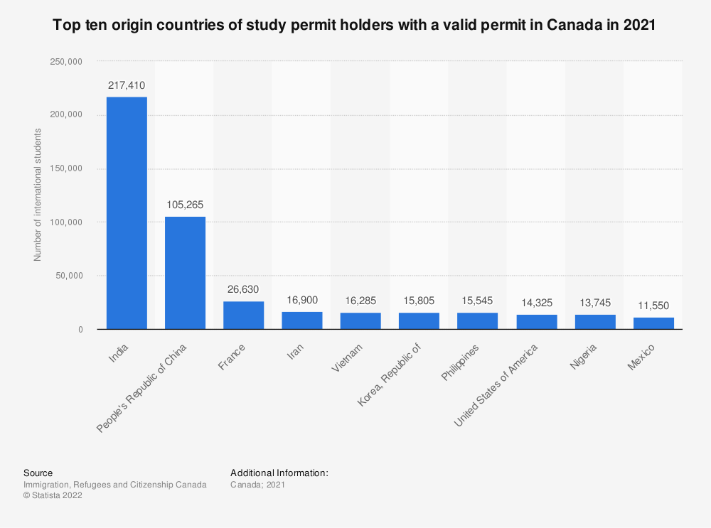Statistic: Top ten origin countries of international students at year's end in Canada in 2017 | Statista