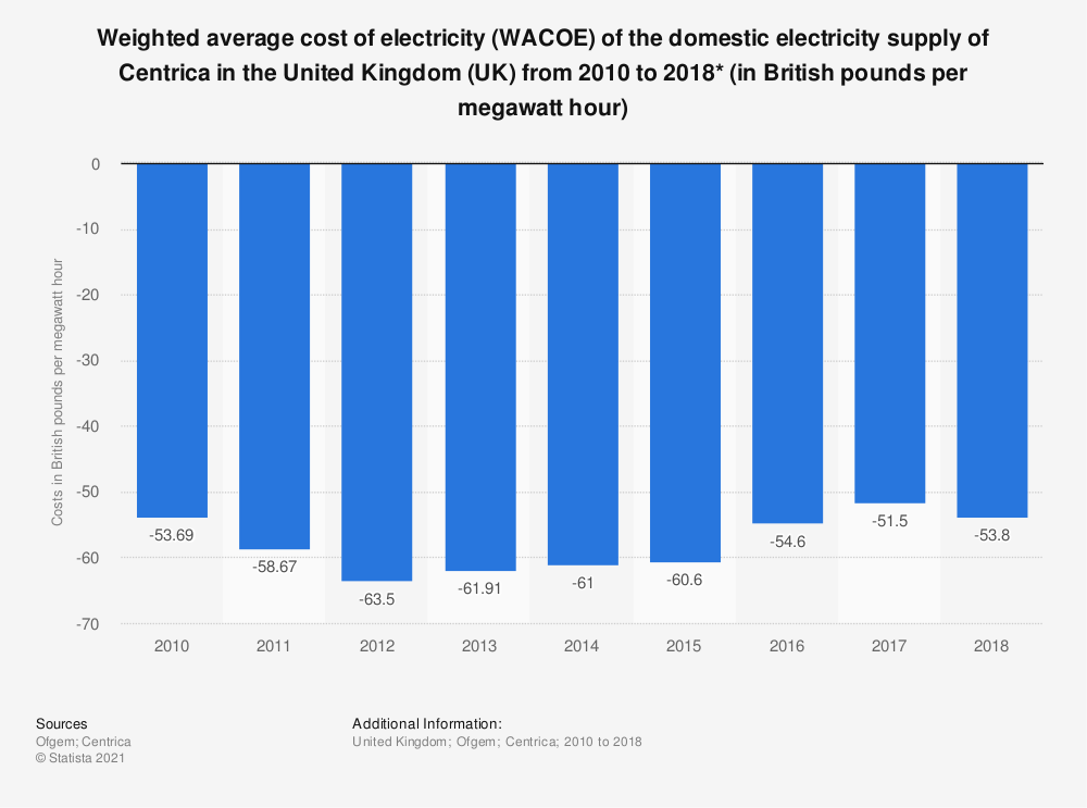 Statistic: Weighted average cost of electricity (WACOE) of the domestic electricity supply of Centrica in the United Kingdom (UK) from 2010 to 2018* (in British pounds per megawatt hour) | Statista