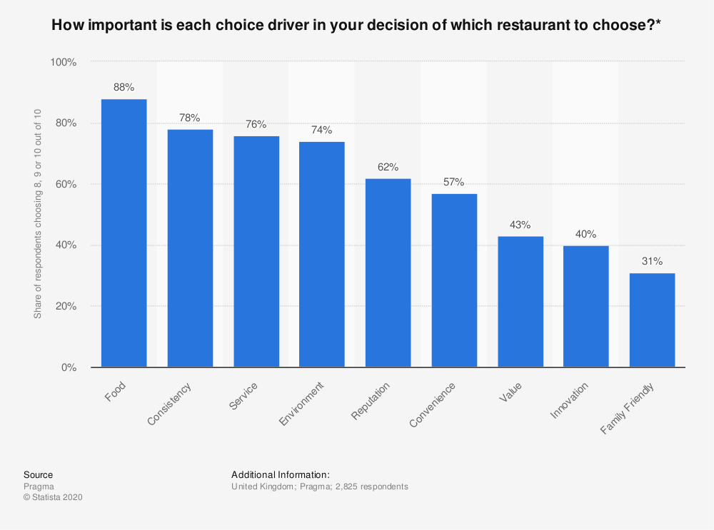 Statistic: How important is each choice driver in your decision of which restaurant to choose?* | Statista