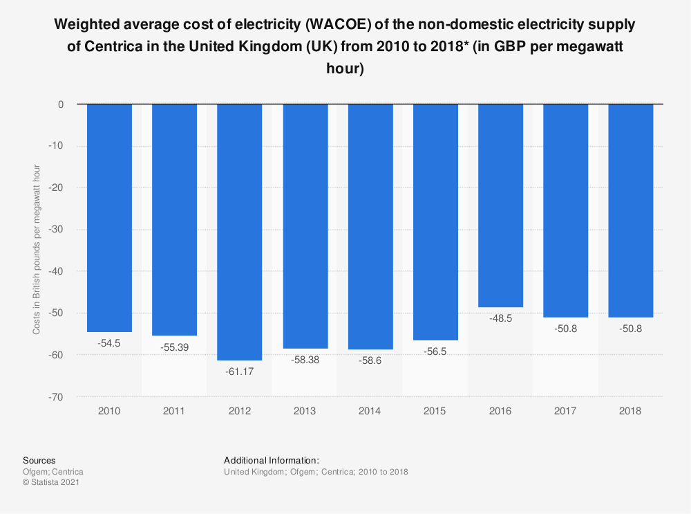 Statistic: Weighted average cost of electricity (WACOE) of the non-domestic electricity supply of Centrica in the United Kingdom (UK) from 2010 to 2018* (in British pounds per megawatt hour) | Statista