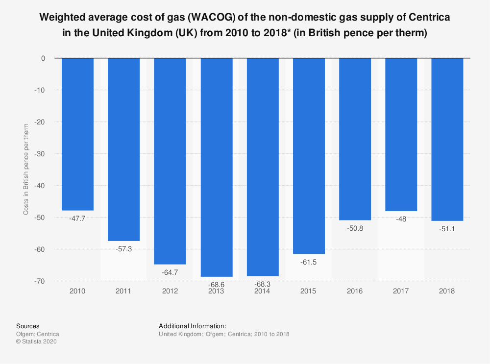 Statistic: Weighted average cost of gas (WACOG) of the non-domestic gas supply of Centrica in the United Kingdom (UK) from 2010 to 2018* (in British pence per therm) | Statista