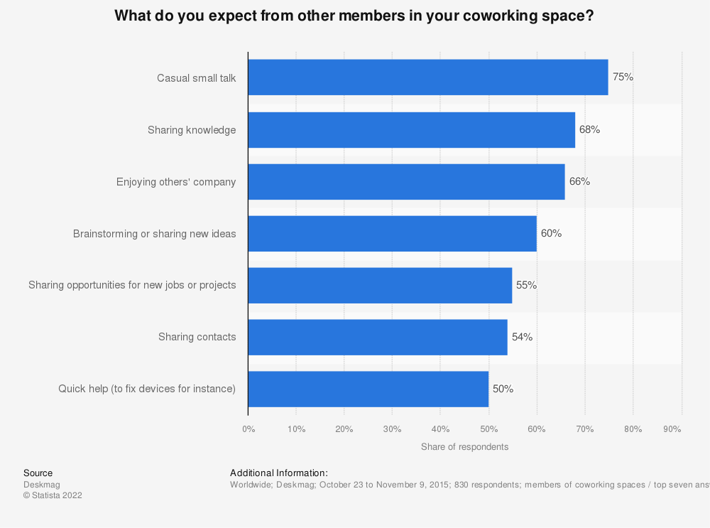 Statistic: What do you expect from other members in your coworking space?  | Statista