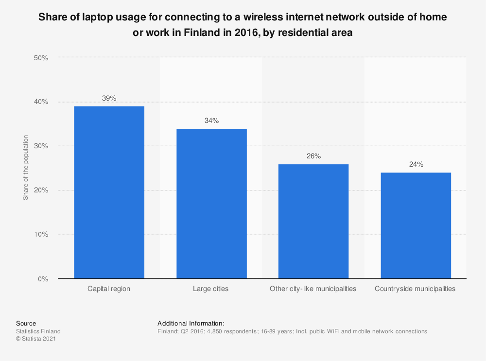 Statistic: Share of laptop usage for connecting to a wireless internet network outside of home or work in Finland in 2016, by residential area | Statista