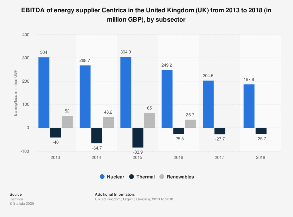 Statistic: EBITDA of energy supplier Centrica in the United Kingdom (UK) from 2013 to 2018 (in million GBP), by subsector | Statista