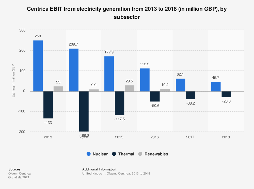 Statistic: Centrica EBIT from electricity generation from 2013 to 2018 (in million GBP), by subsector | Statista