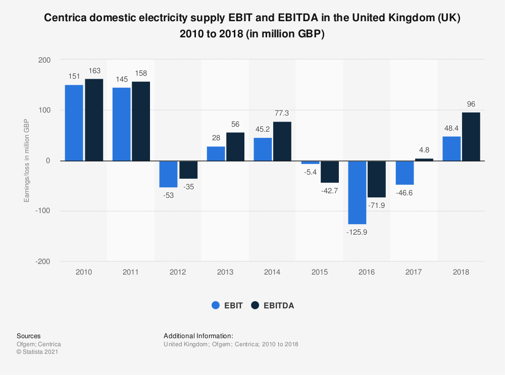 Statistic: Centrica domestic electricity supply EBIT and EBITDA in the United Kingdom (UK) 2010 to 2018 (in million GBP) | Statista